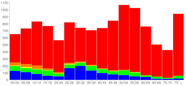 Graph: Population by Age and Race, 2010 Census - Blue Ash, Ohio - Census Viewer