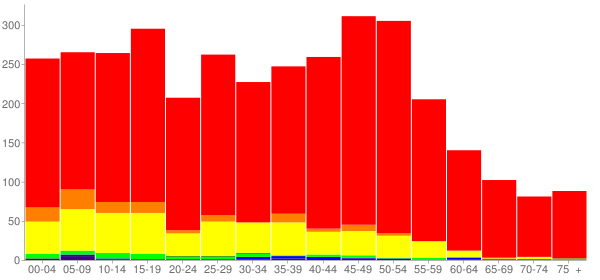 Graph: Population by Age and Race, 2010 Census - Long Lake, Illinois - Census Viewer