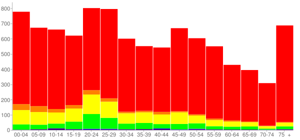 Graph: Population by Age and Race, 2010 Census - Brownfield, Texas - Census Viewer