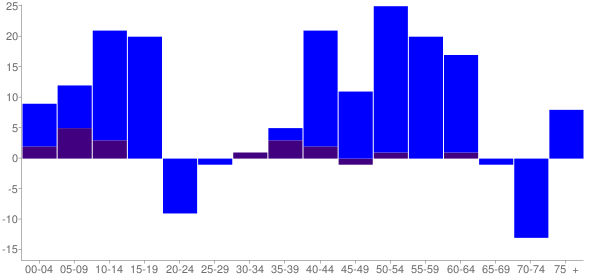 Graph: Change in Population between 2000 and 2010, by Age and Hispanic or Latino Origin - Ringwood, Illinois - Census Viewer