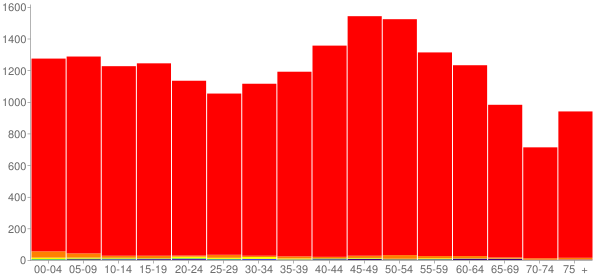 Graph: Population by Age and Race, 2010 Census - Union County, Tennessee - Census Viewer