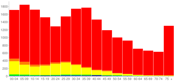Graph: Population by Age and Race, 2000 Census - Belvidere, Illinois - Census Viewer