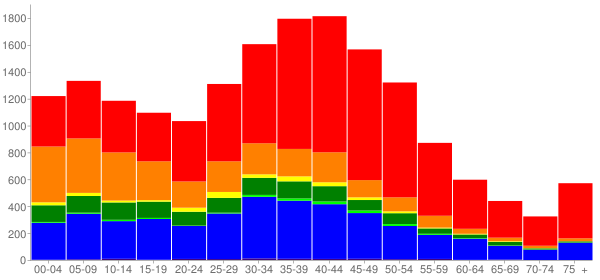 Graph: Population by Age and Race, 2000 Census - Kihei, Hawaii - Census Viewer