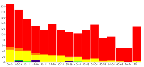 Graph: Population by Age and Race, 2010 Census - Hooker, Oklahoma - Census Viewer