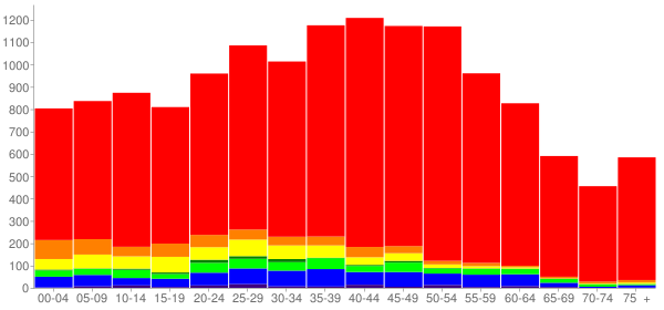 Graph: Population by Age and Race, 2000 Census - Enterprise, Nevada - Census Viewer