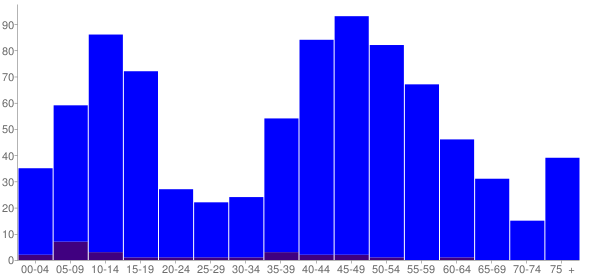 Graph: Population by Age and Hispanic or Latino Origin, 2010 Census - Ringwood, Illinois - Census Viewer