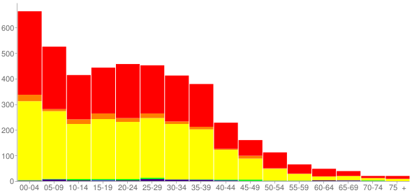 Graph: Population by Age and Race, 2010 Census - Mattawa, Washington - Census Viewer