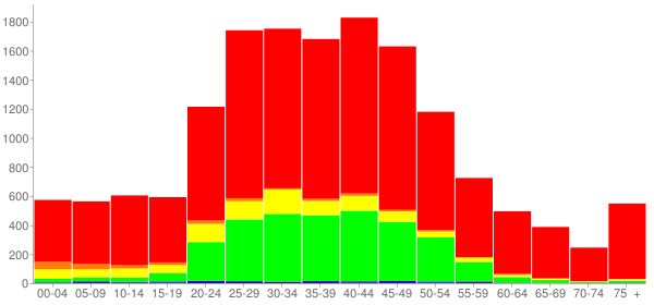Graph: Population by Age and Race, 2010 Census - Gatesville, Texas - Census Viewer