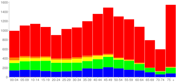 Graph: Population by Age and Race, 2010 Census - Nanuet, New York - Census Viewer