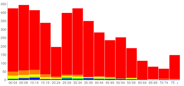 Graph: Population by Age and Race, 2010 Census - Goddard, Kansas - Census Viewer