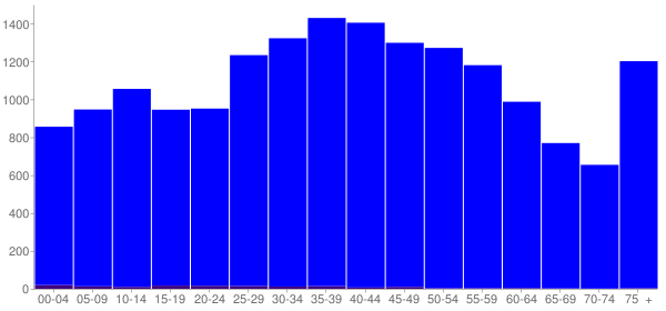 Graph: Population by Age and Hispanic or Latino Origin, 2000 Census - Johnson County, Tennessee - Census Viewer