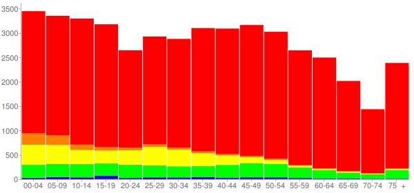 Graph: Population by Age and Race, 2010 Census - Bedford County, Tennessee - Census Viewer