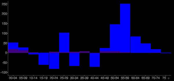Graph: Change in Population between 2000 and 2010, by Age and Hispanic or Latino Origin - Wapakoneta, Ohio - Census Viewer