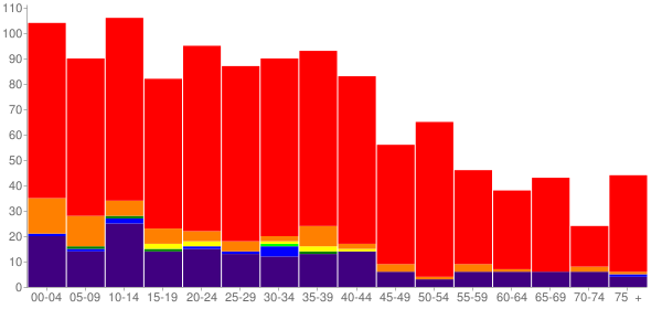 Graph: Population by Age and Race, 2010 Census - Oologah (Oolagah), Oklahoma - Census Viewer