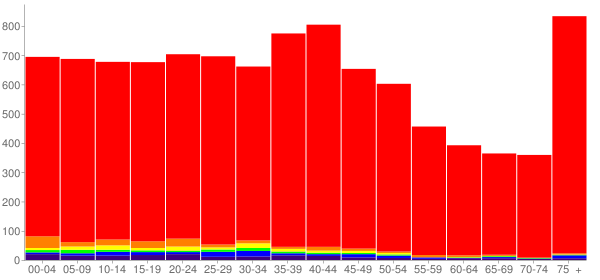 Graph: Population by Age and Race, 2000 Census - Dishman, Washington - Census Viewer