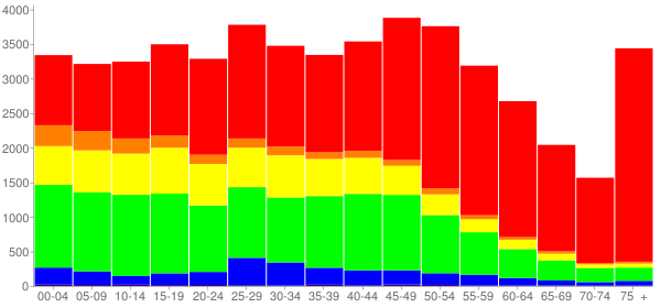 Graph: Population by Age and Race, 2010 Census - East Hartford, Connecticut - Census Viewer