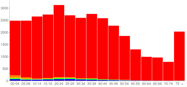 Graph: Population by Age and Race, 2000 Census - Benton County, Minnesota - Census Viewer