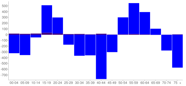 Graph: Change in Population between 2000 and 2010, by Age and Hispanic or Latino Origin - South Euclid (Bluestone), Ohio - Census Viewer