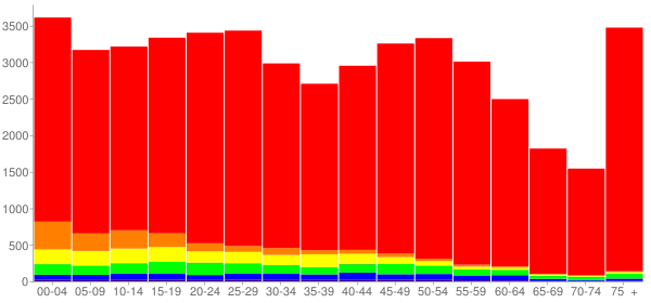 Graph: Population by Age and Race, 2010 Census - Salina, Kansas - Census Viewer