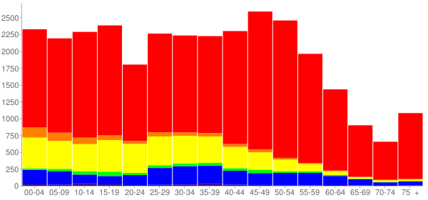 Graph: Population by Age and Race, 2010 Census - Mundelein, Illinois - Census Viewer