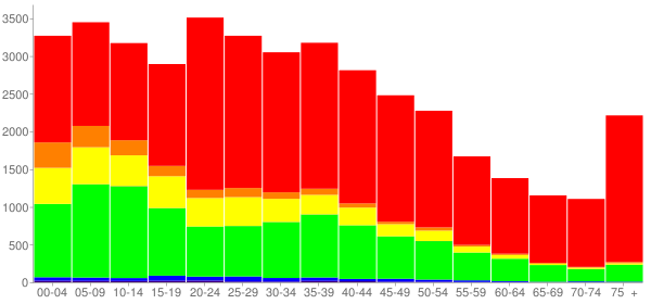 Graph: Population by Age and Race, 2000 Census - York, Pennsylvania - Census Viewer