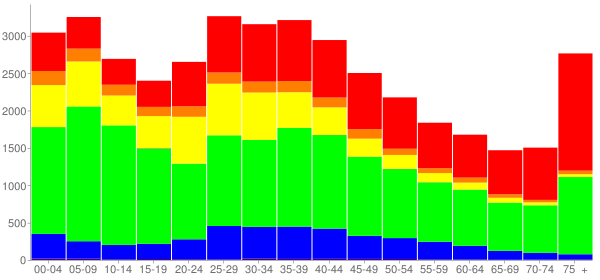 Graph: Population by Age and Race, 2000 Census - Atlantic City, New Jersey - Census Viewer