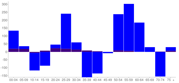 Graph: Change in Population between 2000 and 2010, by Age and Hispanic or Latino Origin - Chippewa Falls, Wisconsin - Census Viewer