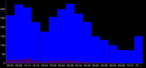 Graph: Population by Age and Hispanic or Latino Origin, 2000 Census - Sultan, Washington - Census Viewer