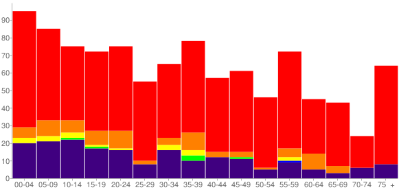 Graph: Population by Age and Race, 2000 Census - Sperry, Oklahoma - Census Viewer