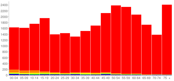 Graph: Population by Age and Race, 2010 Census - Mason County, Michigan - Census Viewer