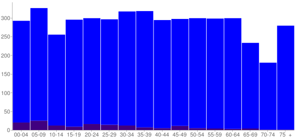 Graph: Population by Age and Hispanic or Latino Origin, 2010 Census - Madisonville, Tennessee - Census Viewer
