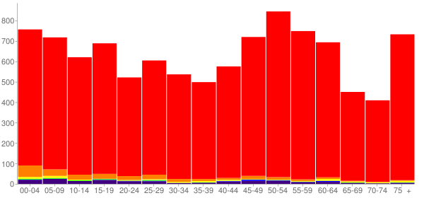 Graph: Population by Age and Race, 2010 Census - Butte County, South Dakota - Census Viewer