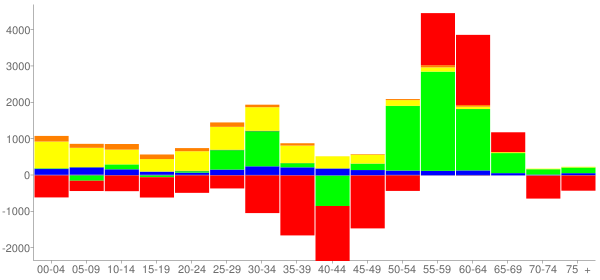 Graph: Change in Population between 2000 and 2010, by Age and Race - Little Rock, Arkansas - Census Viewer