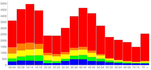 Graph: Population by Age and Race, 2010 Census - Brentwood, California - Census Viewer