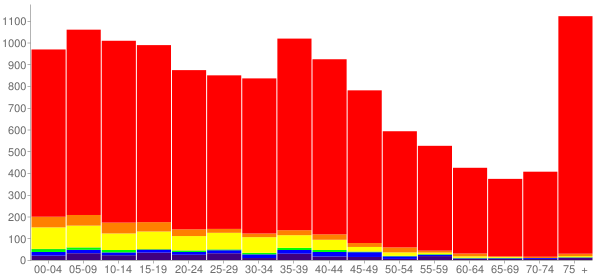 Graph: Population by Age and Race, 2000 Census - Red Bluff, California - Census Viewer