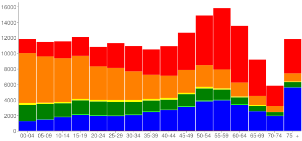 Graph: Population by Age and Race, 2010 Census - Hawaii County, Hawaii - Census Viewer