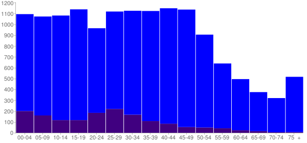 Graph: Population by Age and Hispanic or Latino Origin, 2000 Census - White Center, Washington - Census Viewer