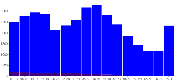 Graph: Population by Age and Hispanic or Latino Origin, 2000 Census - Grundy County, Illinois - Census Viewer