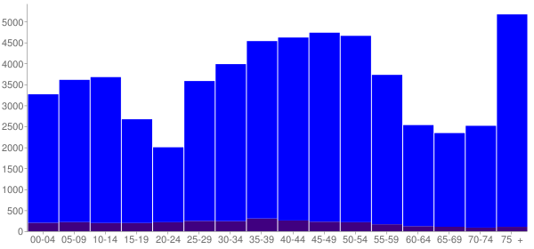 Graph: Population by Age and Hispanic or Latino Origin, 2000 Census - Bethesda, Maryland - Census Viewer
