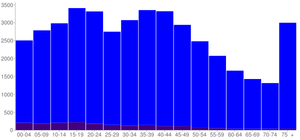 Graph: Population by Age and Hispanic or Latino Origin, 2000 Census - Gratiot County, Michigan - Census Viewer