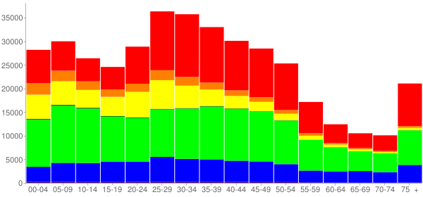 Graph: Population by Age and Race, 2000 Census - Oakland, California - Census Viewer