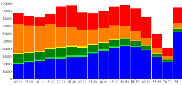 Graph: Population by Age and Race, 2010 Census - Hawaii - Census Viewer
