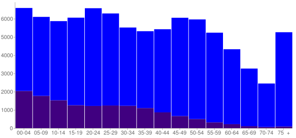 Graph: Population by Age and Hispanic or Latino Origin, 2010 Census - Fort Smith, Arkansas - Census Viewer