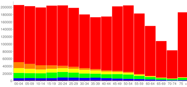 Graph: Population by Age and Race, 2010 Census - Kansas - Census Viewer