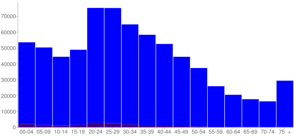 Graph: Population by Age and Hispanic or Latino Origin, 2000 Census - Columbus, Ohio - Census Viewer