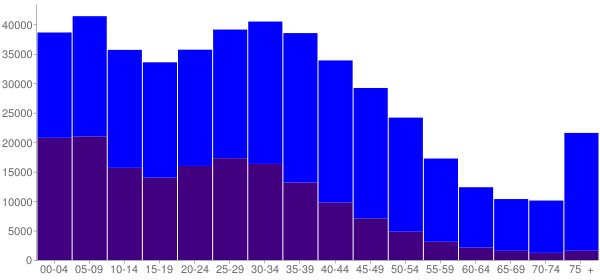 Graph: Population by Age and Hispanic or Latino Origin, 2000 Census - Long Beach, California - Census Viewer