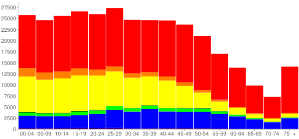 Graph: Population by Age and Race, 2010 Census - Anaheim, California - Census Viewer