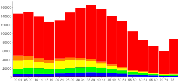 Graph: Population by Age and Race, 2000 Census - Nevada - Census Viewer