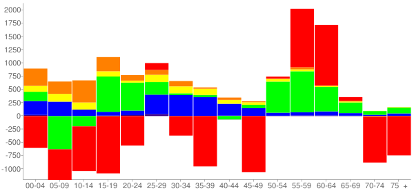 Graph: Change in Population between 2000 and 2010, by Age and Race - Peoria, Illinois - Census Viewer