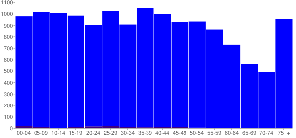 Graph: Population by Age and Hispanic or Latino Origin, 2000 Census - Grundy County, Tennessee - Census Viewer